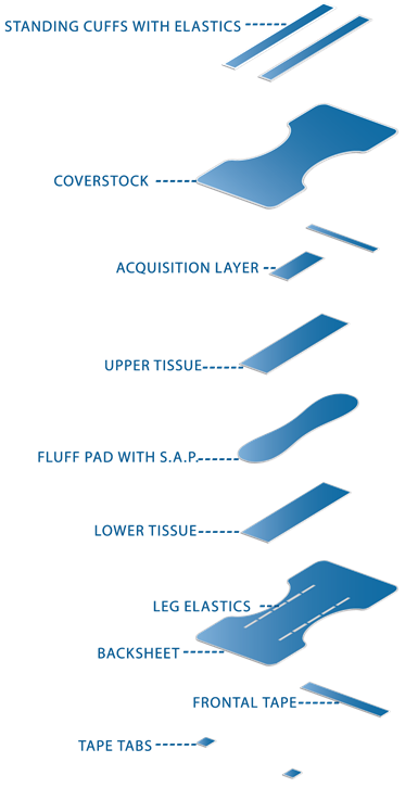 Panel-I-Type-Diaper-General-Design